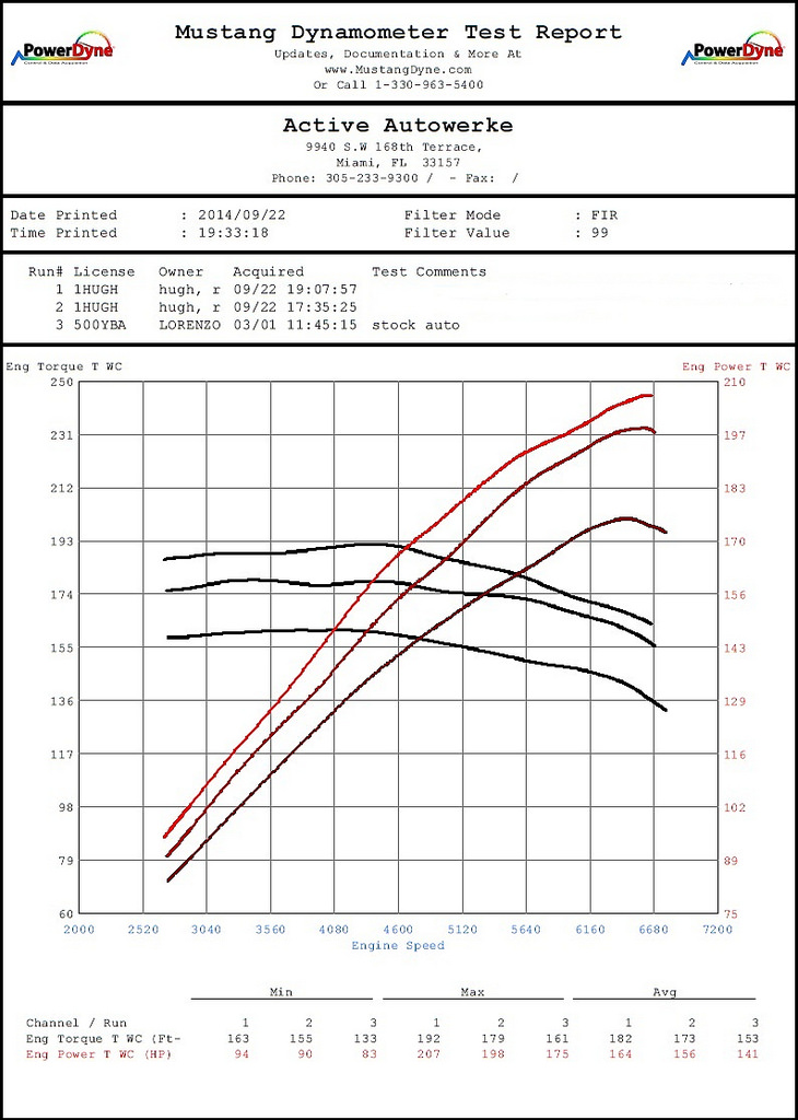 Bmw chassis codes chart active autowerke see the dyno graph fandeluxe Images
